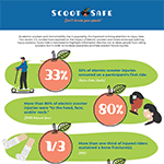 Scoot Safe - Safety Stats Infographic - Thumbnail